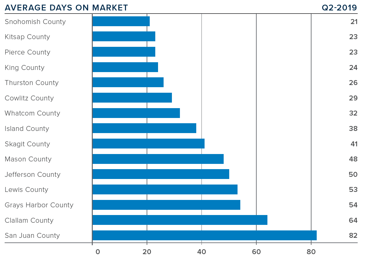 q2-2019-western-washington-real-estate-average-days-on-market.png