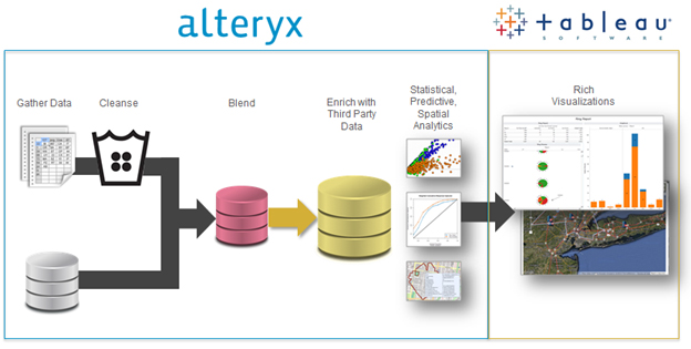 Make better decisions with better data