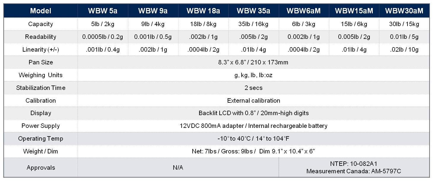 WBW Scales.jpg