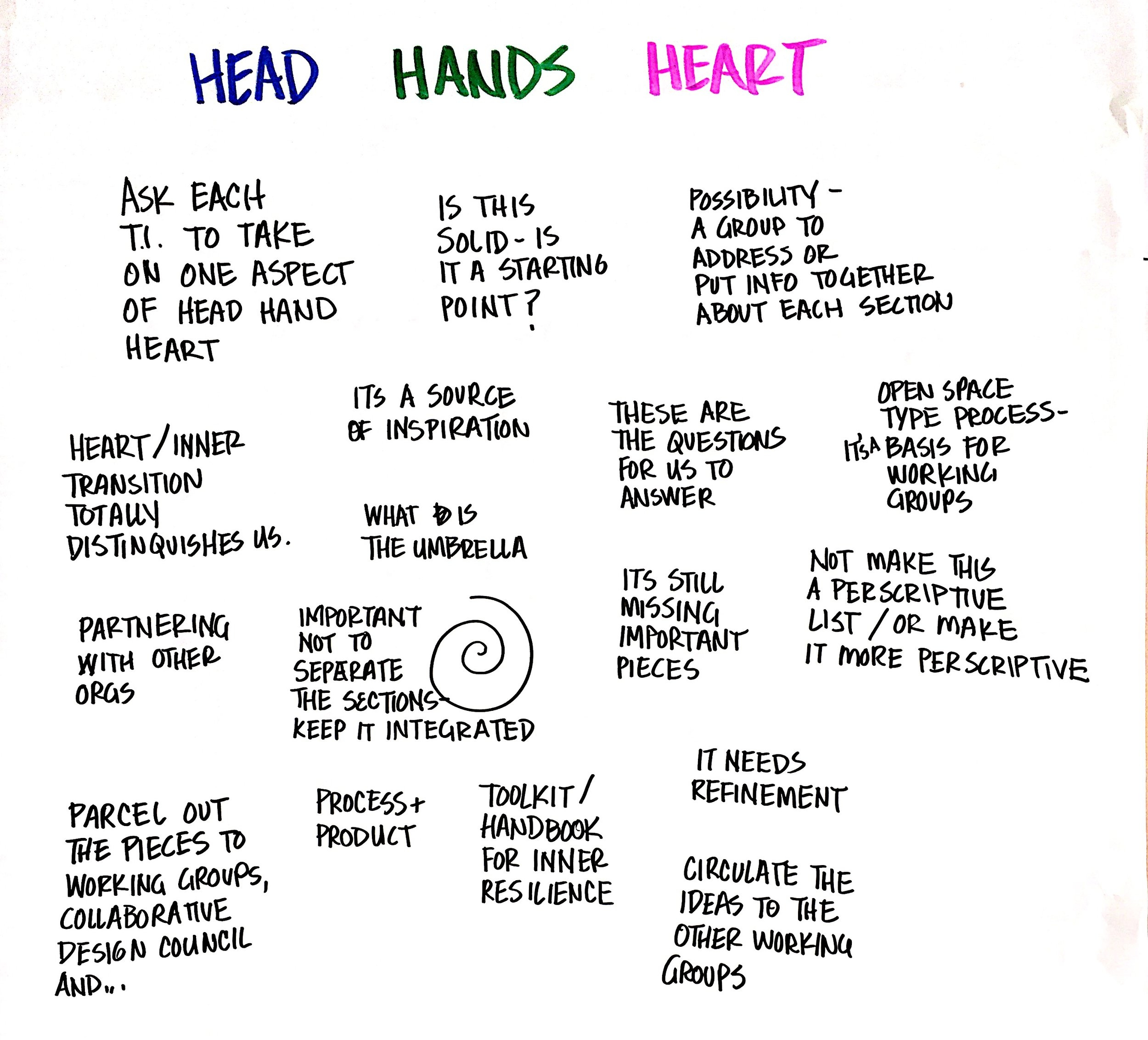 Head, Heart, and Hands Revisited