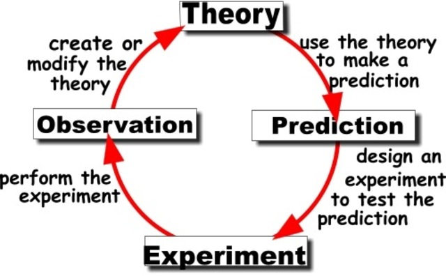 Is there a scientific method? — TOK RESOURCE ORG