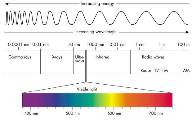 The Electromagnetic Spectrum. This diagram spans 15 orders of magnitude.