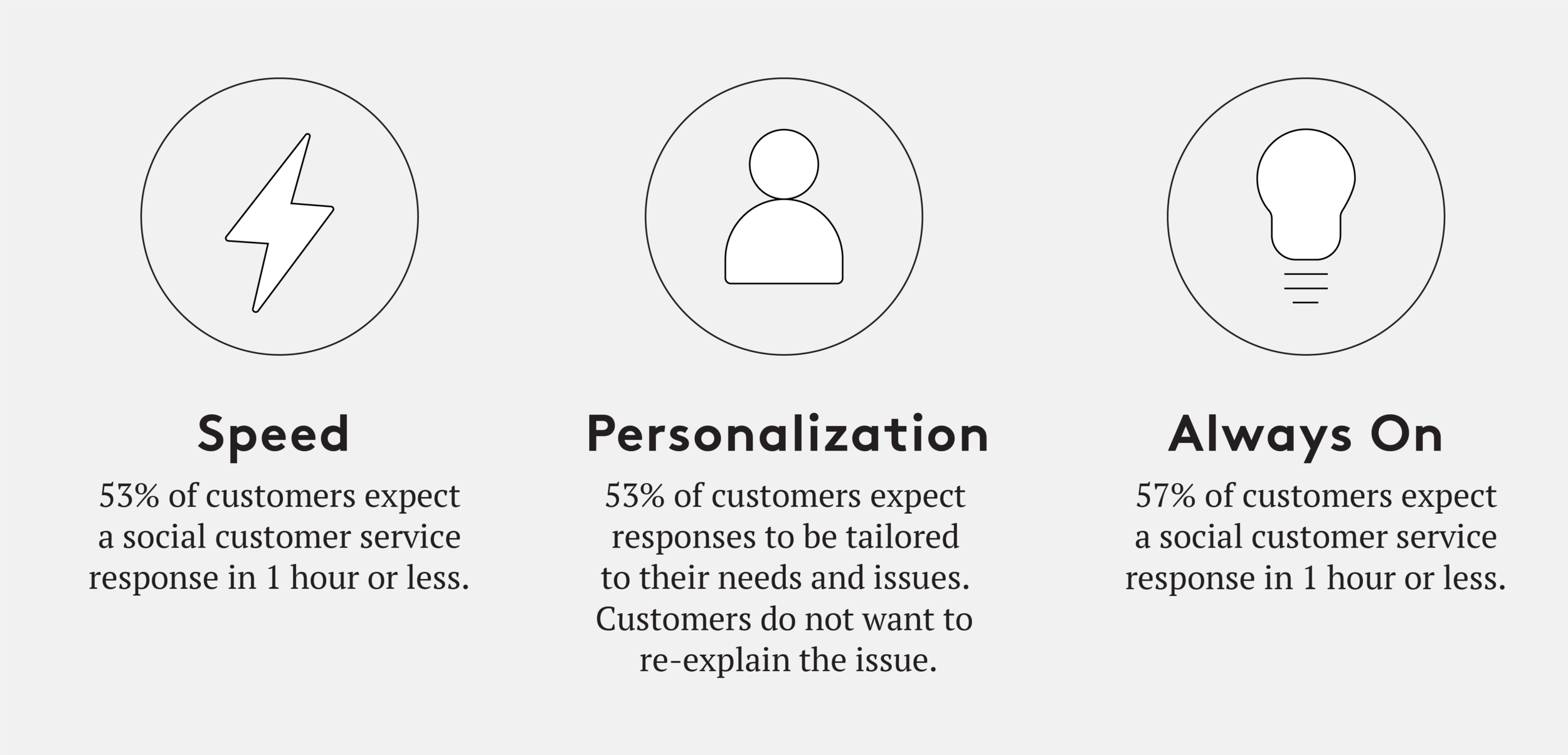 Fig 1.0: Speed, personalization and always-on dynamics dominate the evolution of customer expectation
