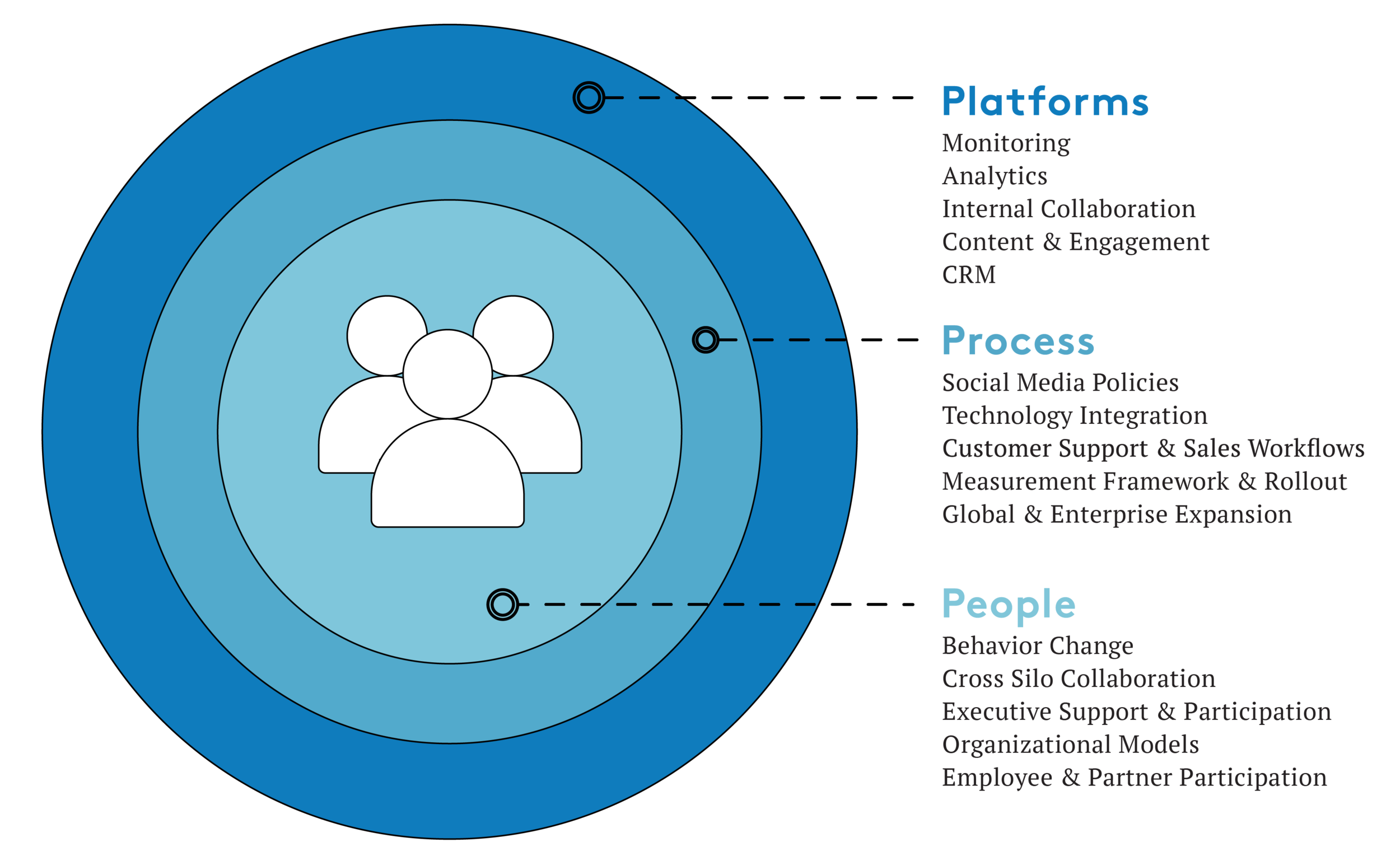Fig 1.2: Putting people at the center of Digital Transformation Initiatives helps build a strategic foundation