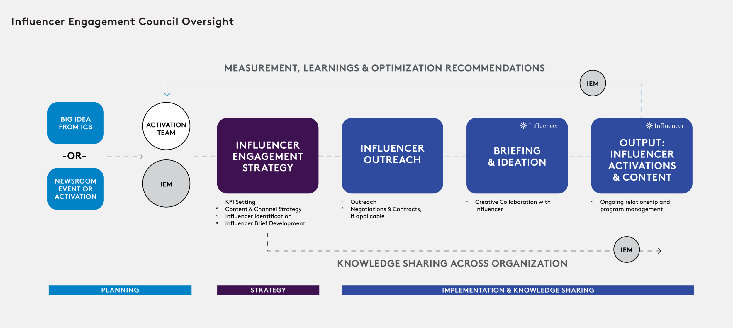 Fig 1.4: Operations model for influencer marketing workflow