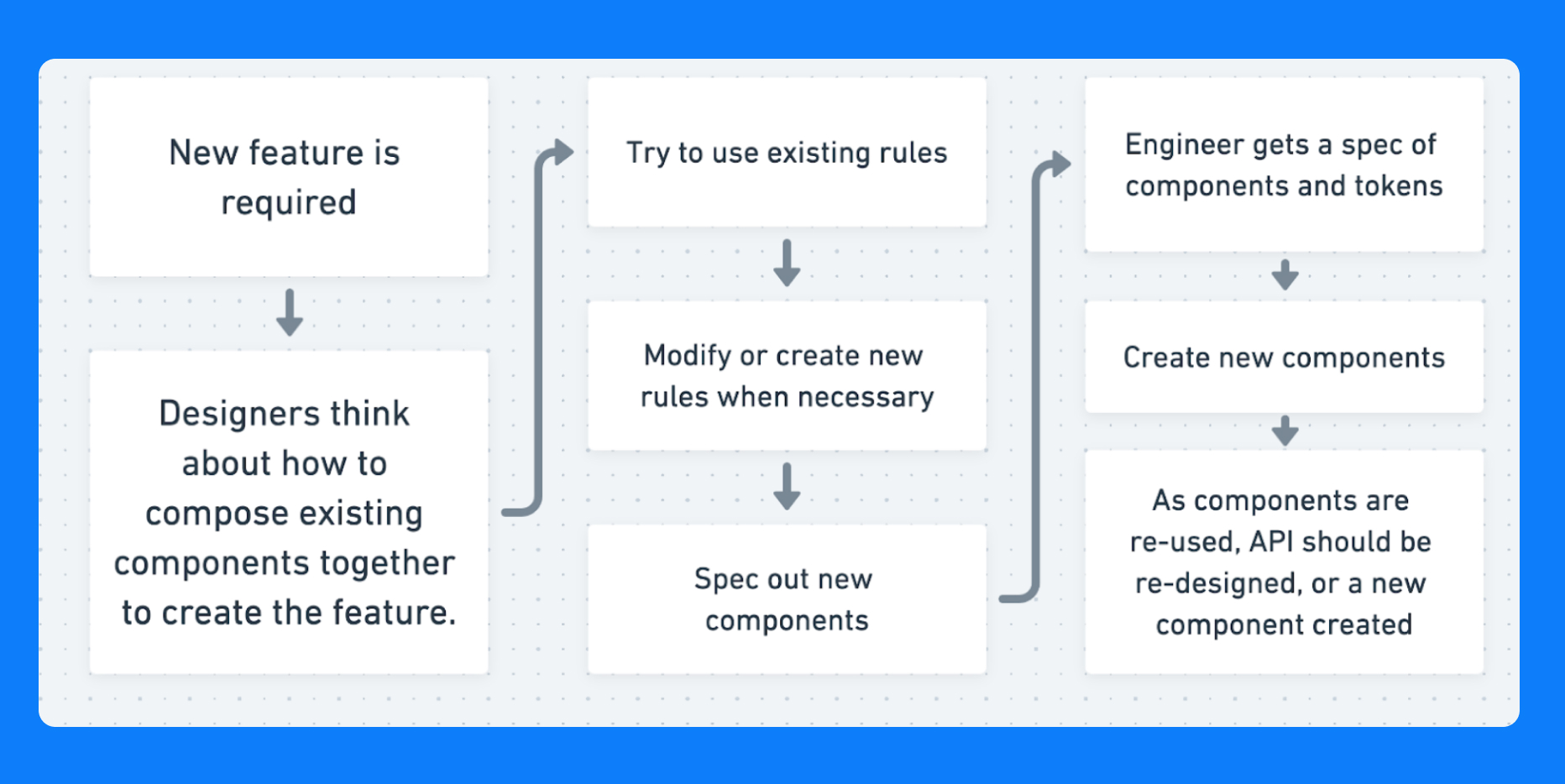 Our  new workflow . When a new feature is required, designers come together (with developer input) to create or revise components that fit multiple use cases and then deliver designs using those components.