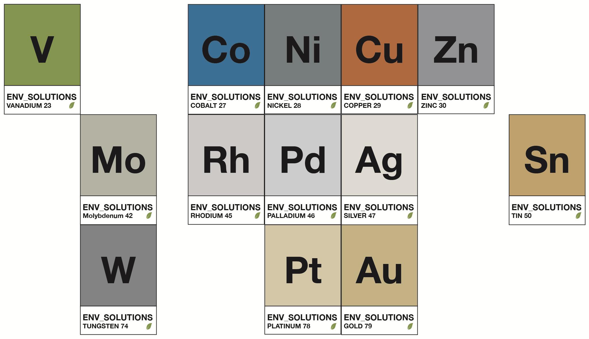 Base Metals, Precious Metals, Platinum Group Metals