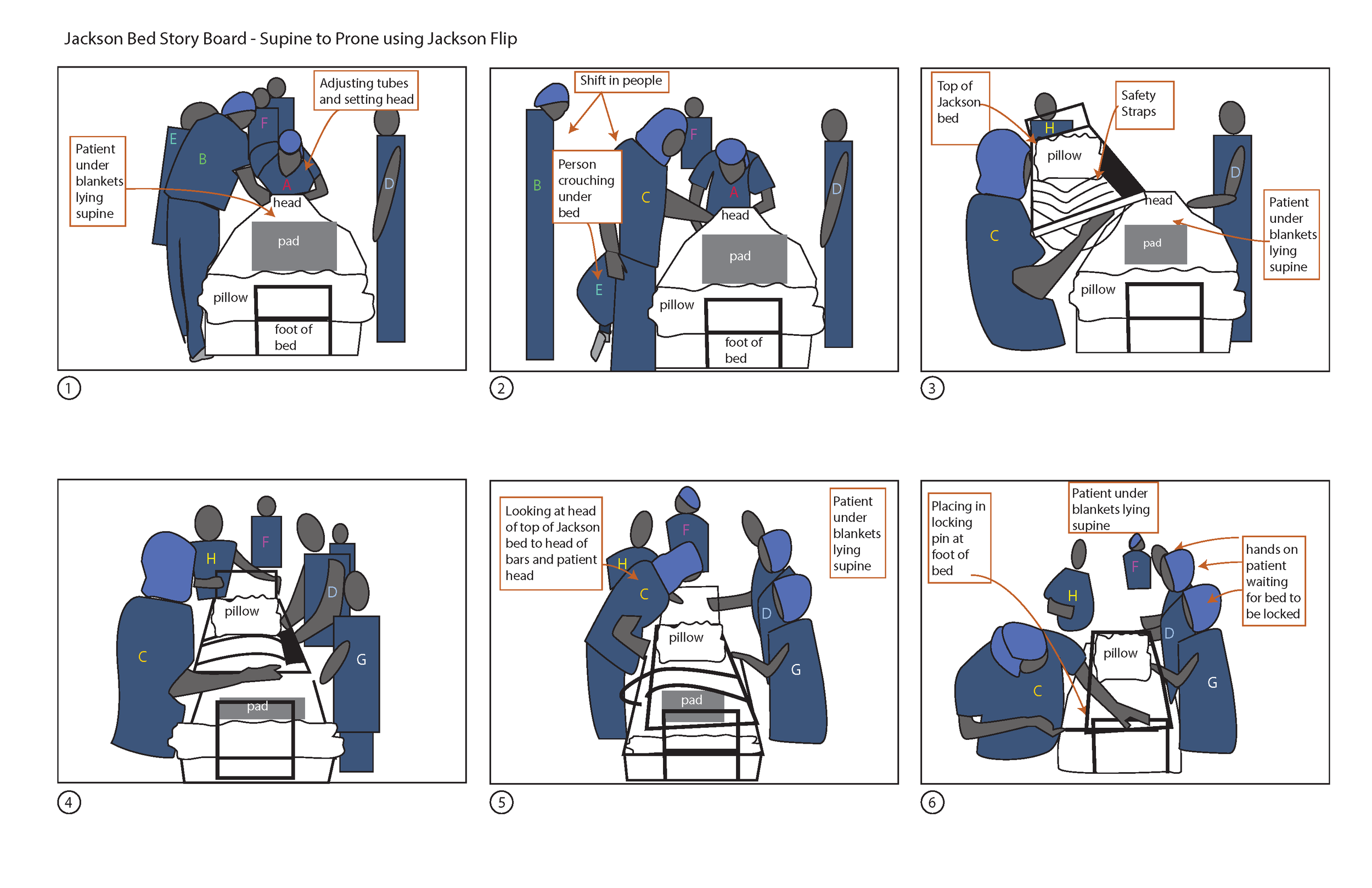 Storyboard for flipping a patient during spinal cord surgery