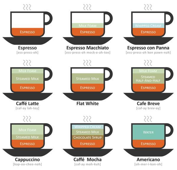 coffee drinks.jpg