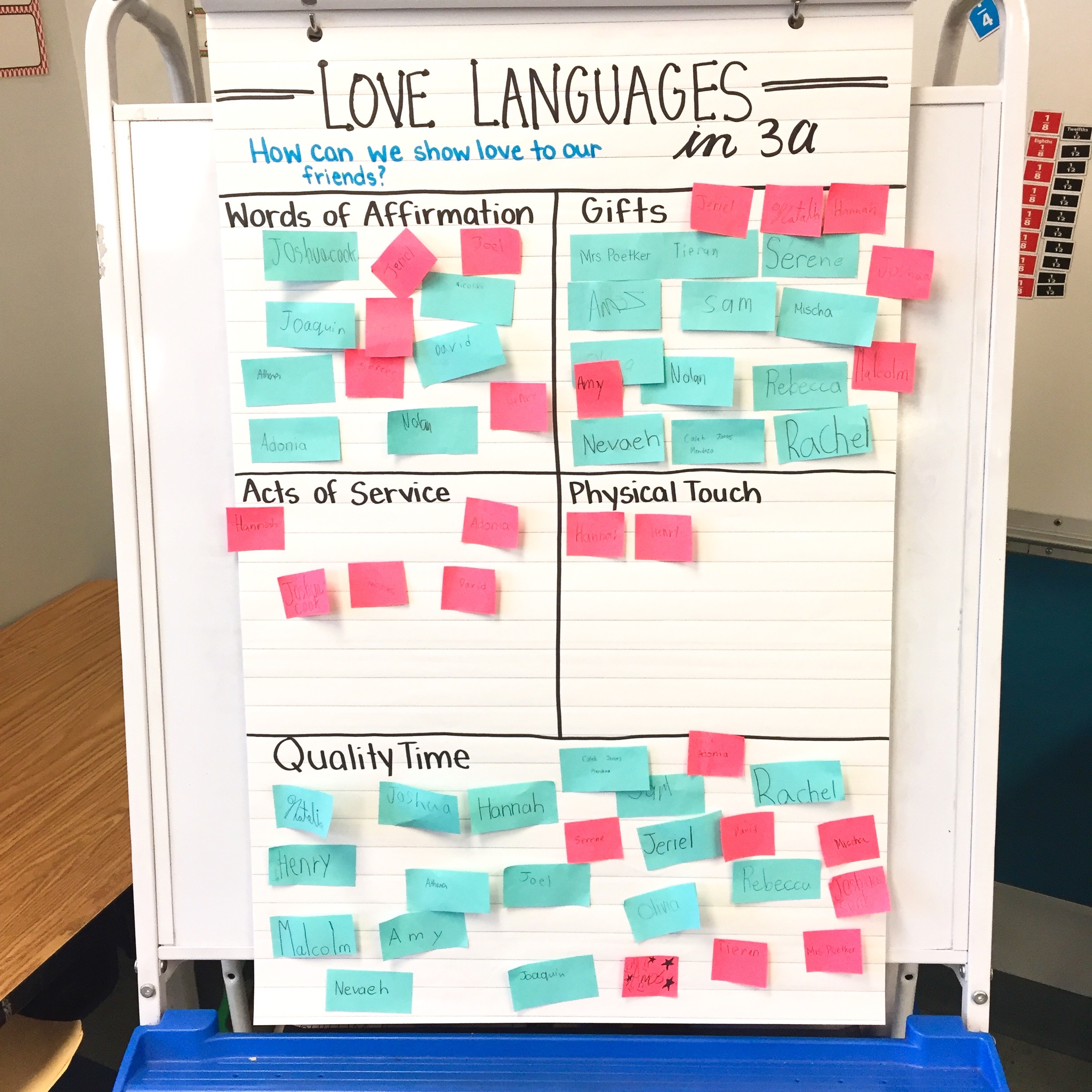 It was so interesting to see how my students like to receive love – it was definitely different than I would have expected.
