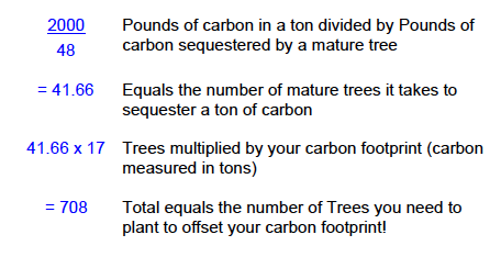 Carbon Sequestration Tree Planting Forumla.png