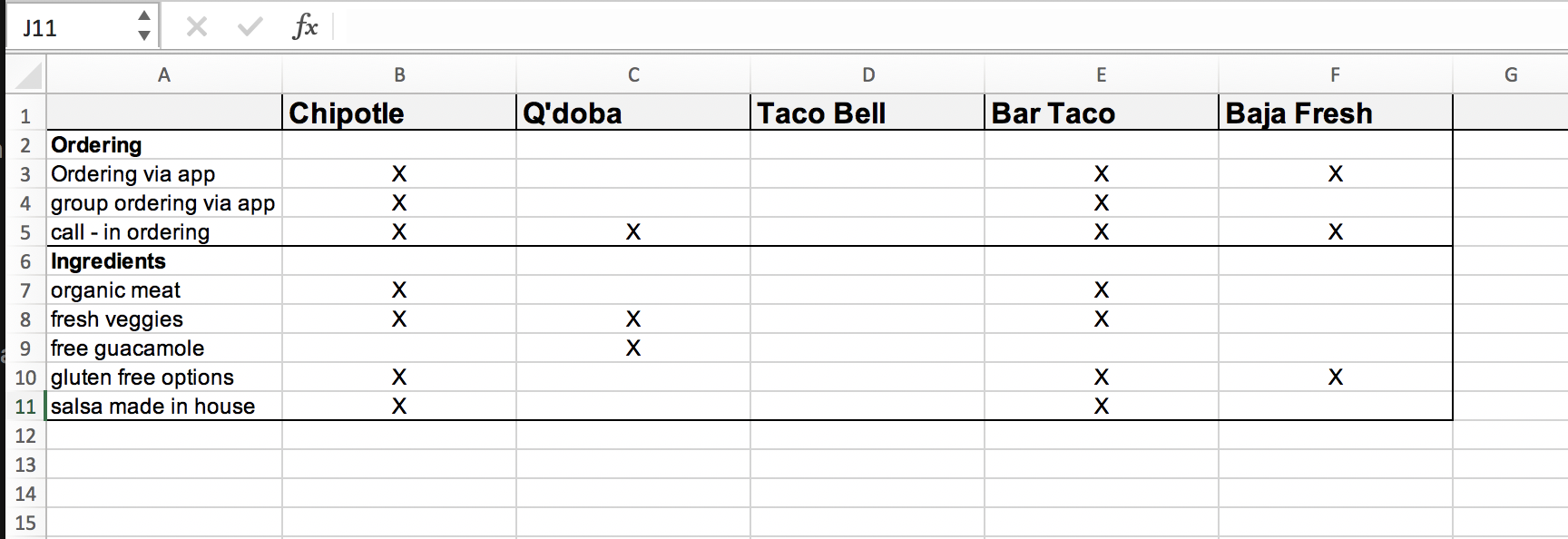 "Simple ""yes/no"" feature matrix for tacos."
