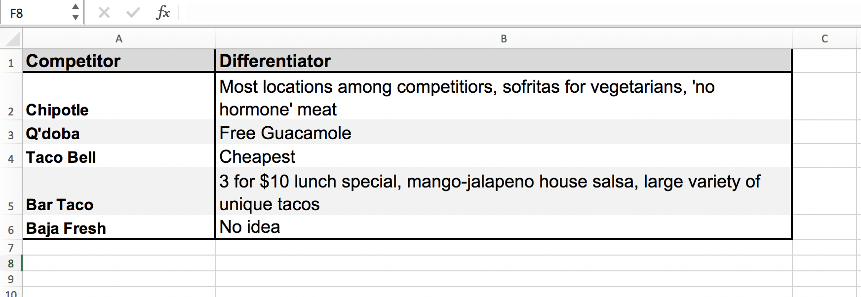 Basic differentiator chart for tacos.