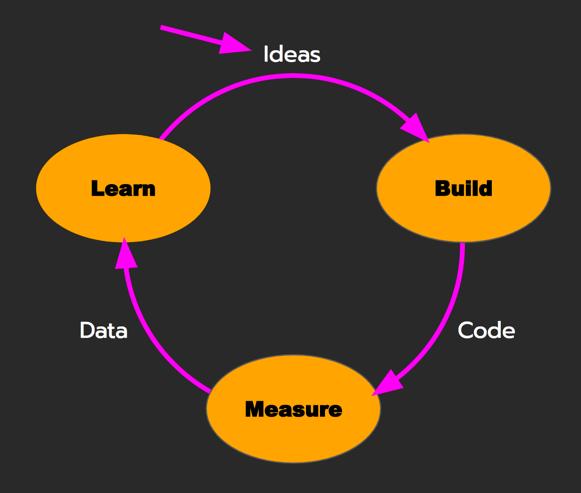Iterative-Feedback-Loop.png