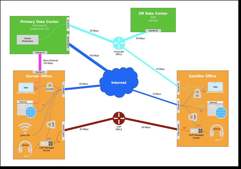 Network+Diagram+Templates.png