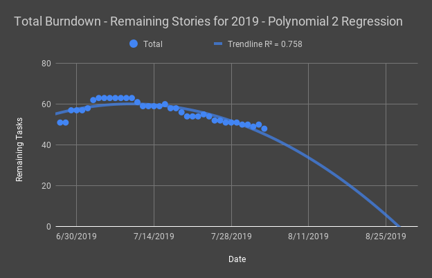 Total Burndown - Remaining Stories for 2019 - Polynomial 2 Regression.png