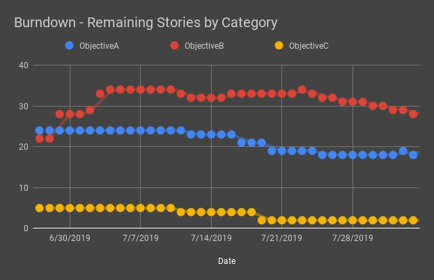 Burndown - Remaining Stories by Category.png