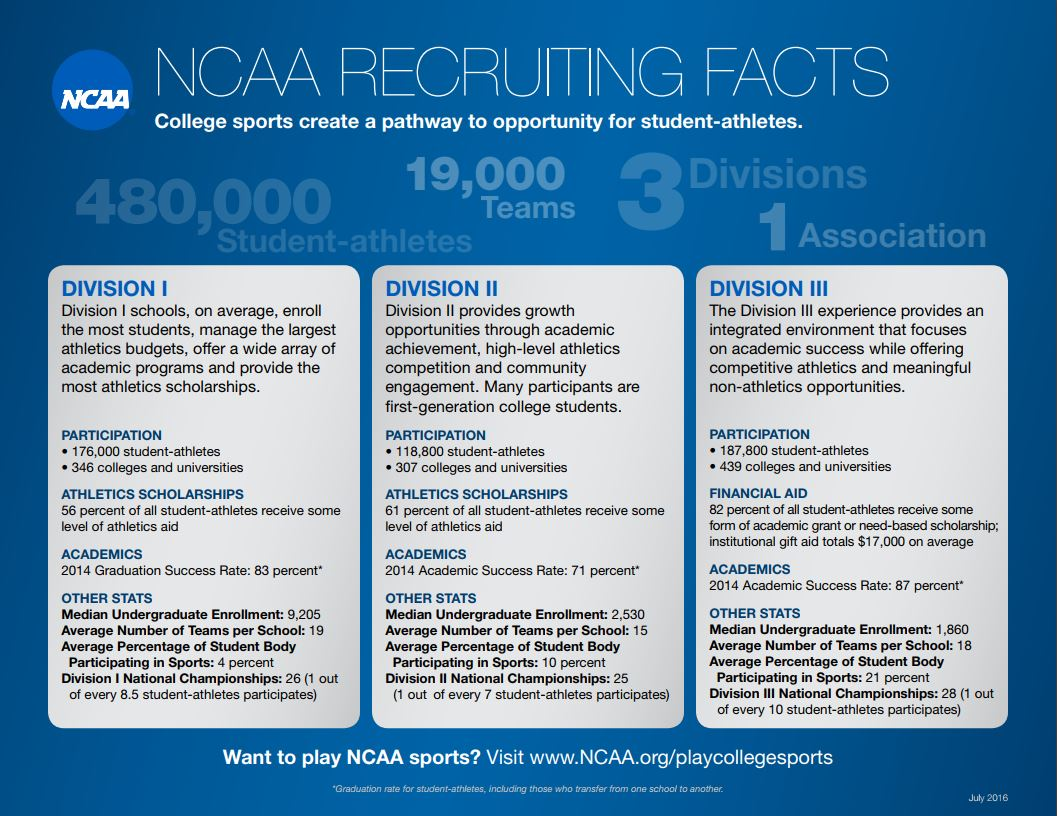 NCAA Recruiting Facts.JPG