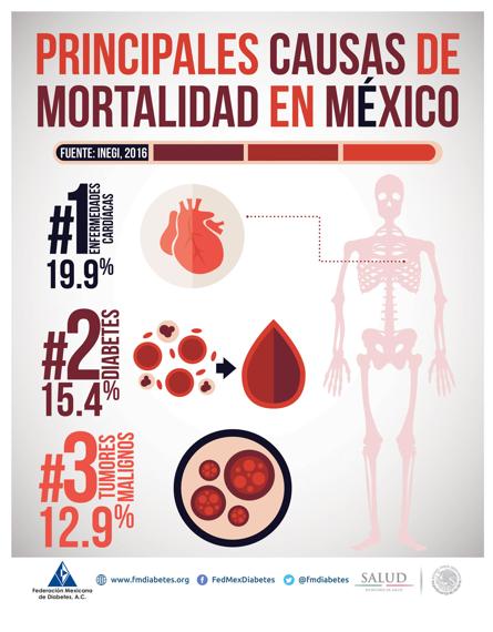 Imagen 1. Diabetes en México. Fuente:  http://fmdiabetes.org/estadisticas-en-mexico/