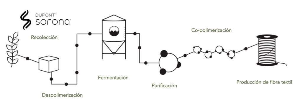 Esquema general de la producción de Sorona. Fuente:  http://sorona.com/