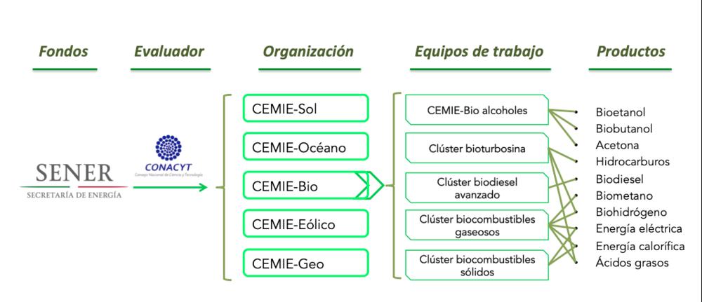 Centros mexicanos de innovación en energía (Fuente:  https://www.gob.mx/sener/articulos/centros-mexicanos-de-innovacion-en-energia ).