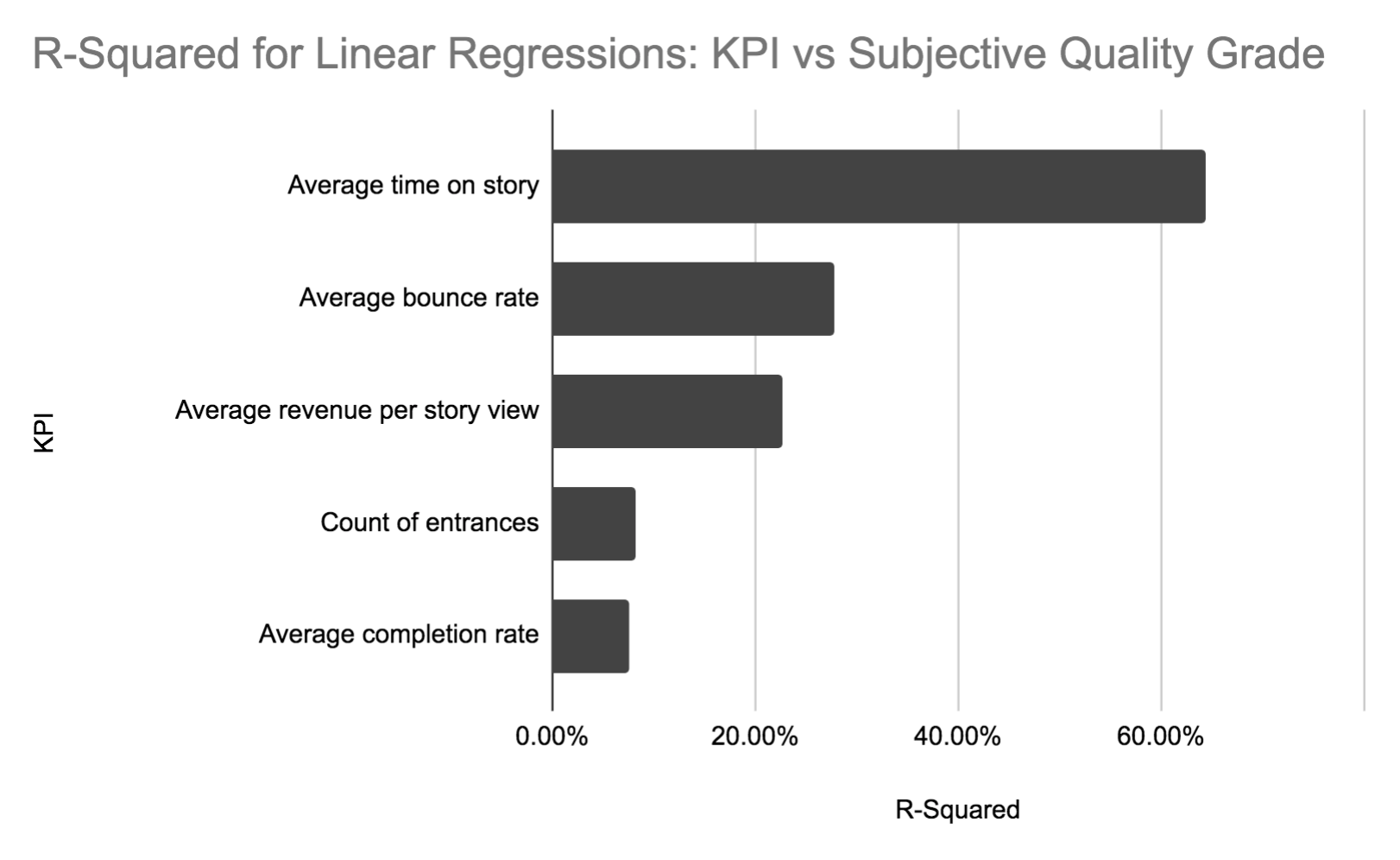 Granite Media internal study based on 40 stories published in July 2019. Values based on simple linear regressions.