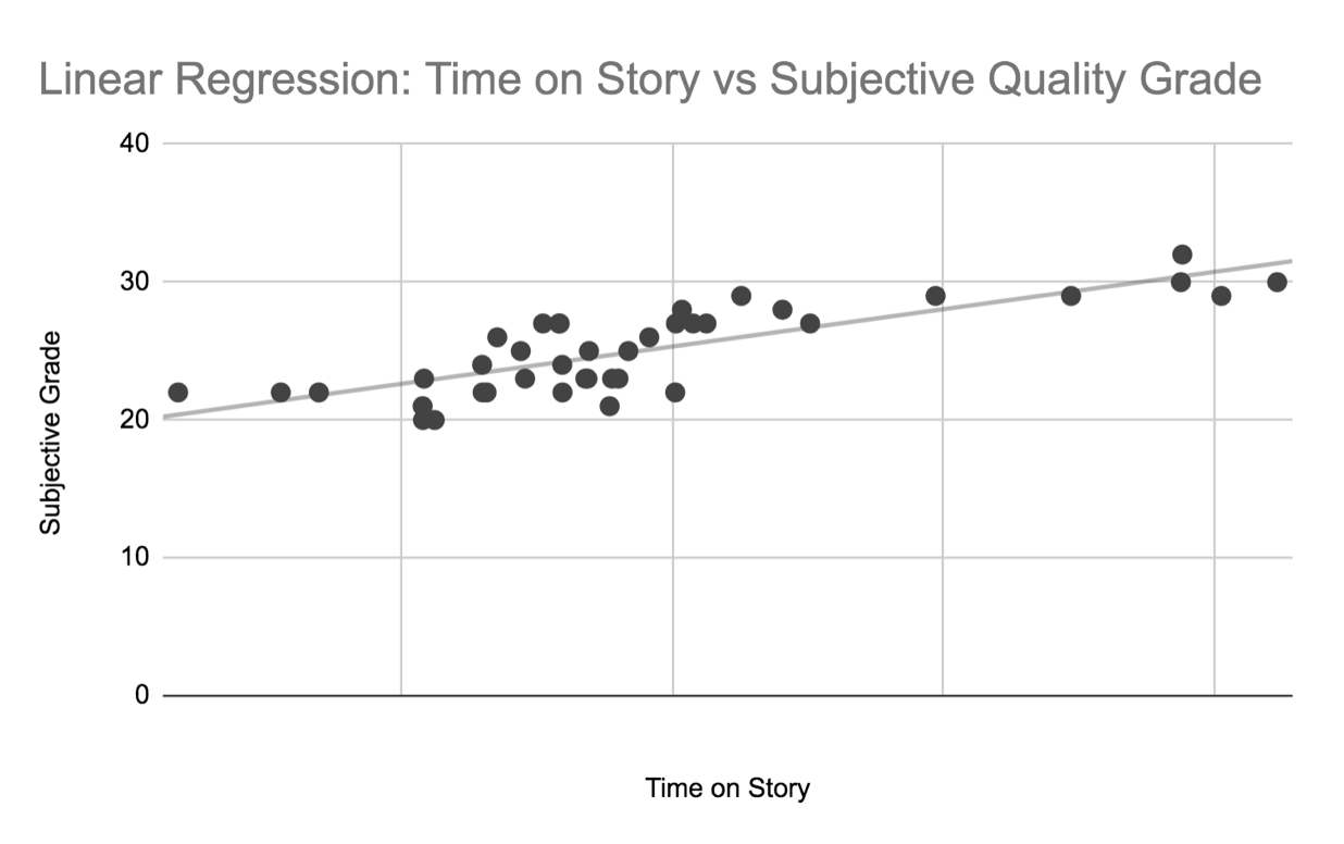 Granite Media internal study based on 40 stories published in July 2019. Resulting R-squared value for average time on story to the subjective quality grades was 64.50%.