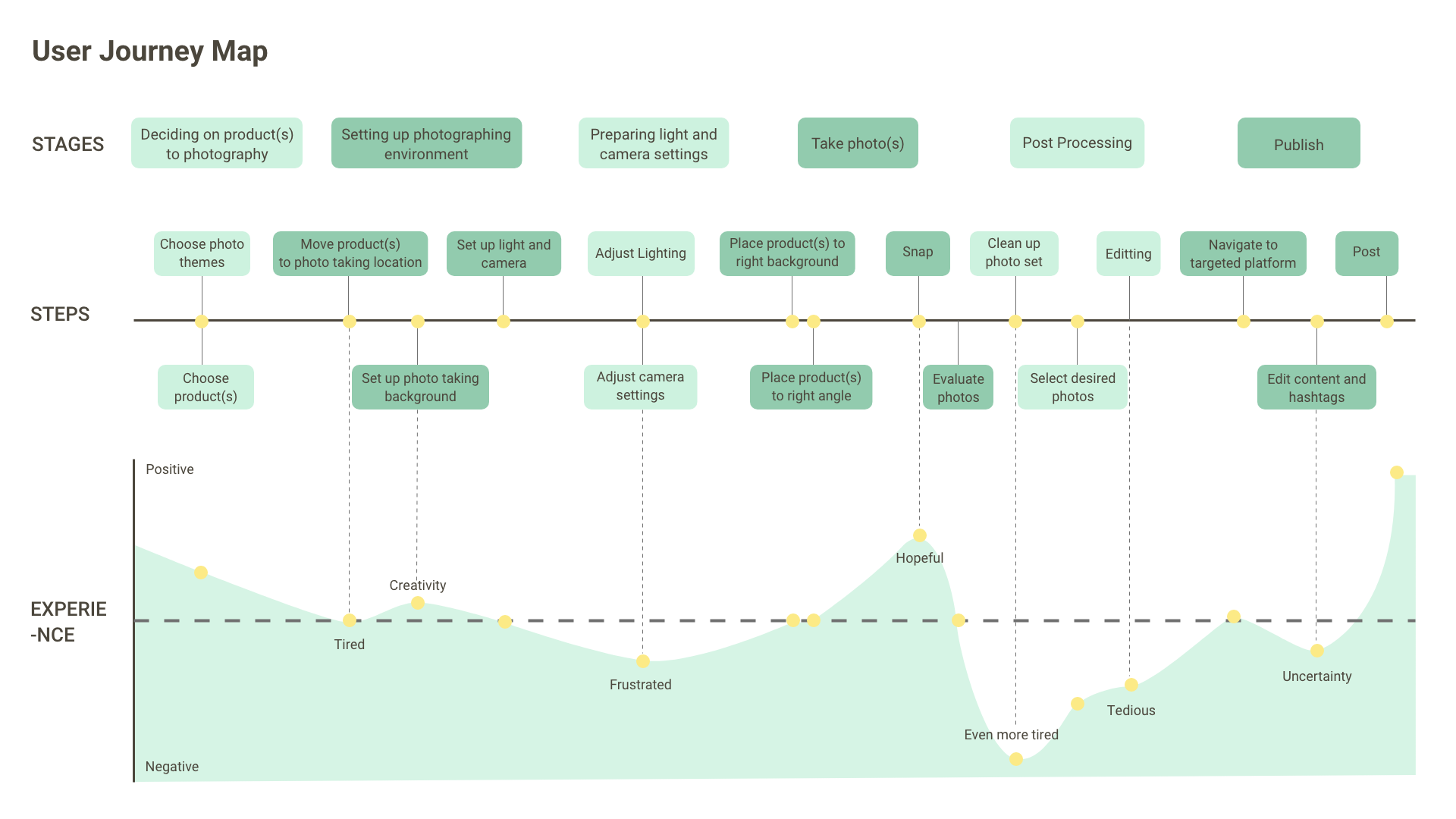 Journey map of an artist's process of marketing their work