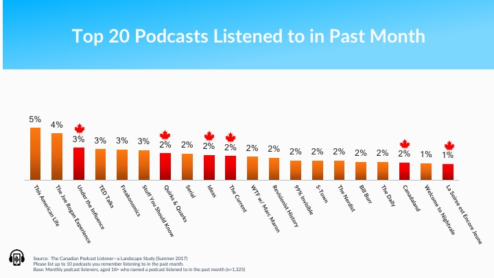 Top 20 Podcasts in Canada.jpg