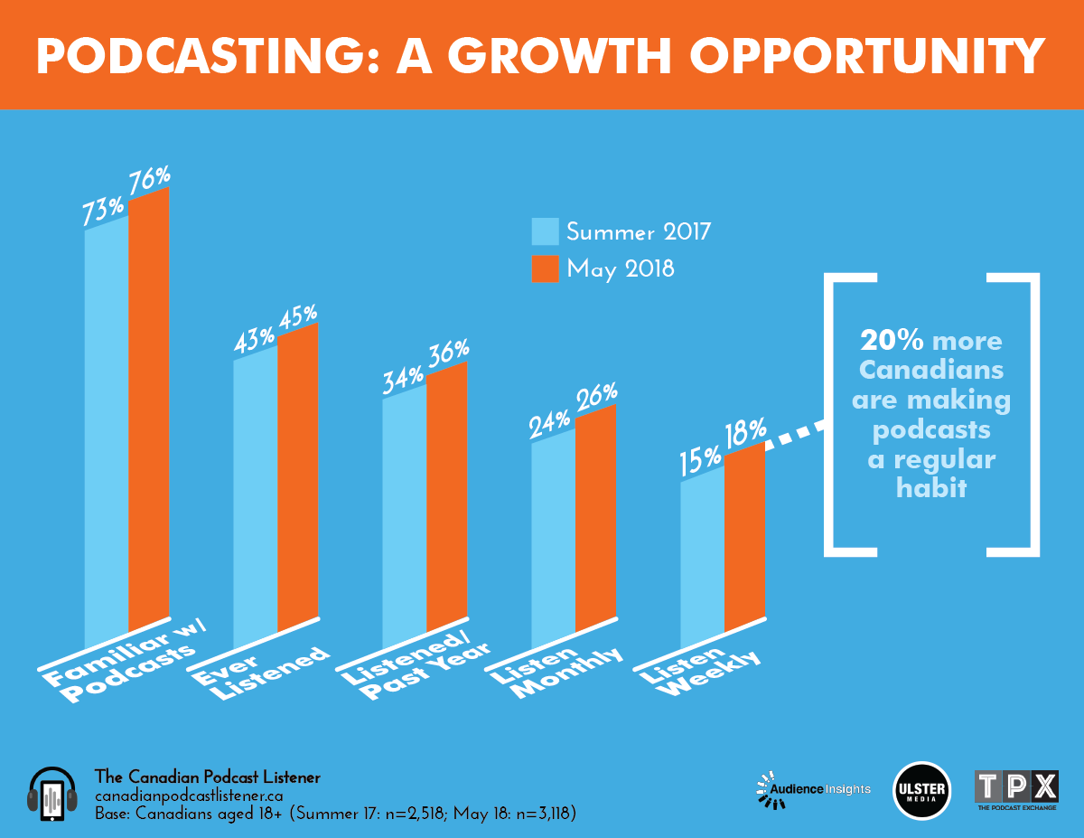 Awareness and listening are both up in 2018. The biggest jump was seen in listeners making podcasting a weekly habit.
