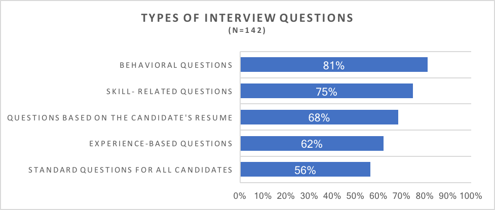interview chart1.png