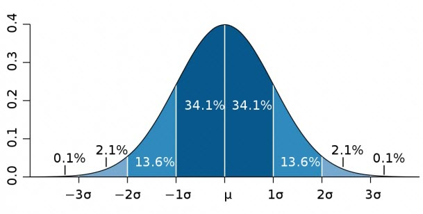 Where do you fit in this bell curve as a runner?