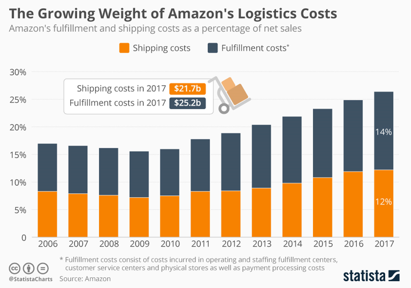 figure 3 –Amazon Logistics Costs – (Richter 2018)