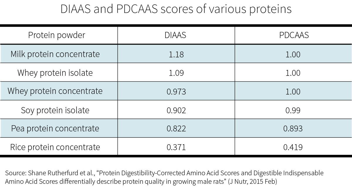 ratingproteins2.png