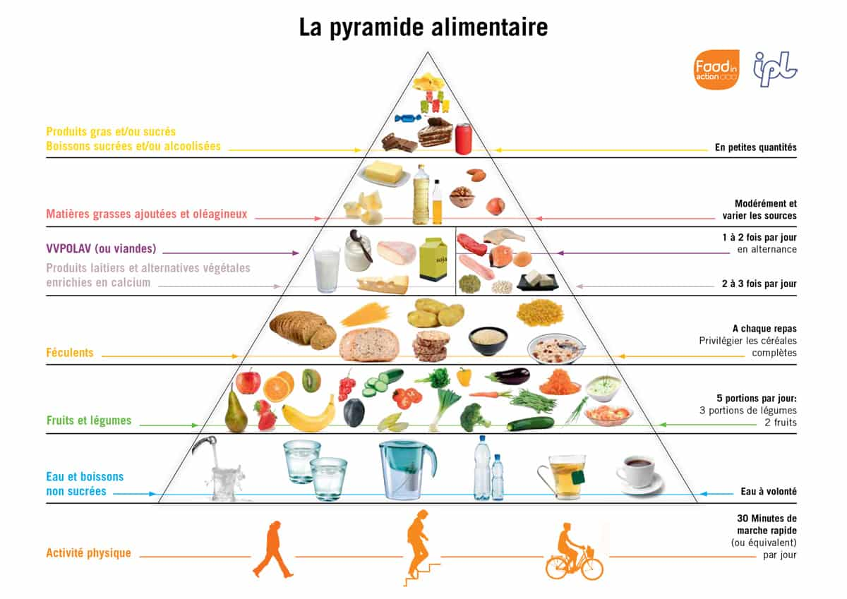 outils-pyramide-alimentaire.jpg
