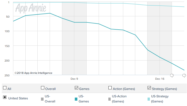 App Annie iOS Downloads C and C Rivals.png
