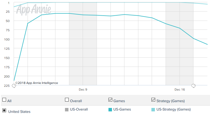App Annie Android Downloads C and C Rivals.png
