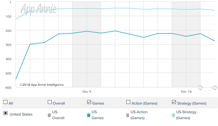App Annie iOS Grossing C and C Rivals.png