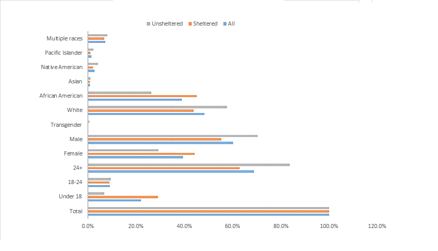 2. Draft graphs
