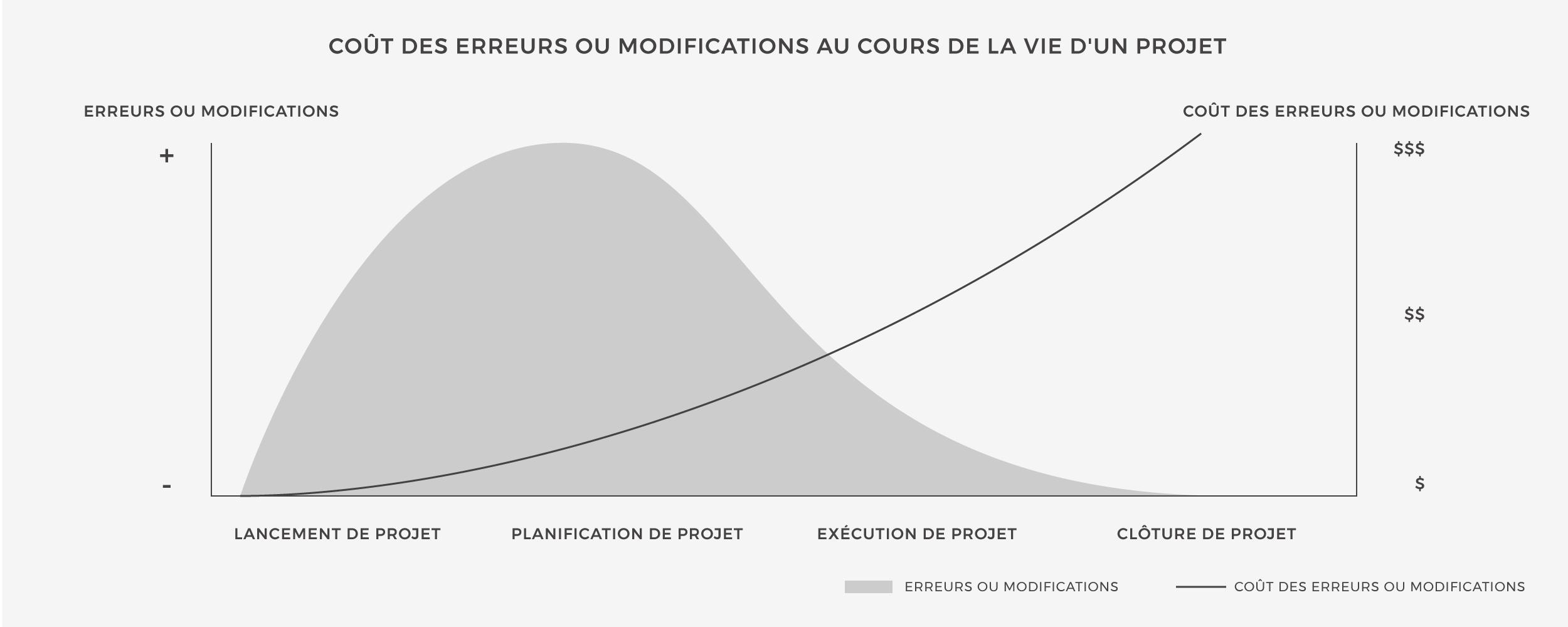 graphique_lean_management.jpg