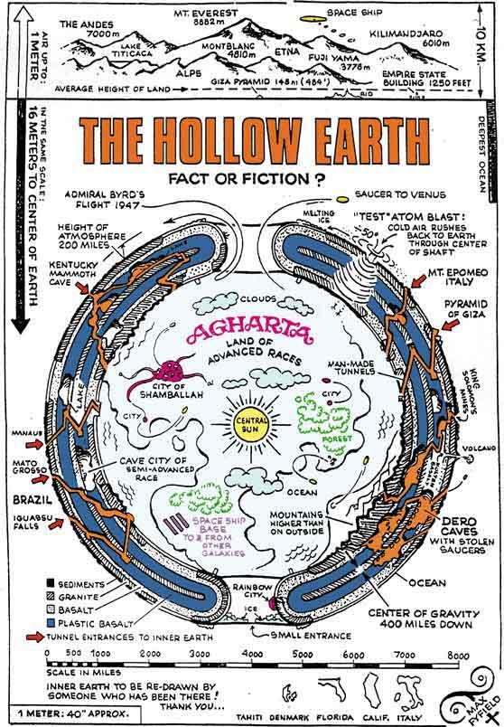 THE HOLLOW EARTH - AGARTHA & SHAMBHALA