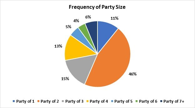 spending by party size - 2.jpg