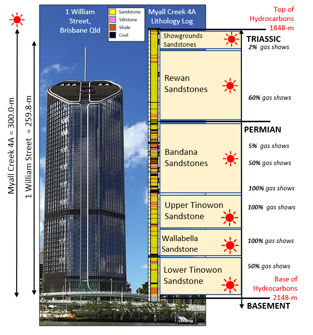 Tallest Building in Queensland - 1 William Street, at 259.8m from antenna spire to ground level. The Myall Creek 4A well production zone that will be targeted for completion, is 300m thick with multiple high gas chromatograph shows.