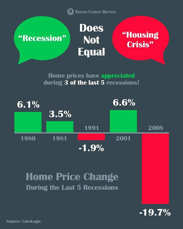 •There is plenty of talk in the media about a pending economic slowdown. •The good news is, home values actually increased in 3 of the last 5 U.S. recessions, and decreased by less than 2% in the 4th. •Many experts predict a potential recession is on the horizon. However, housing will not be the trigger, and home values will still continue to appreciate. It will not be a repeat of the crash in the 2008 housing market. - Source: KCM