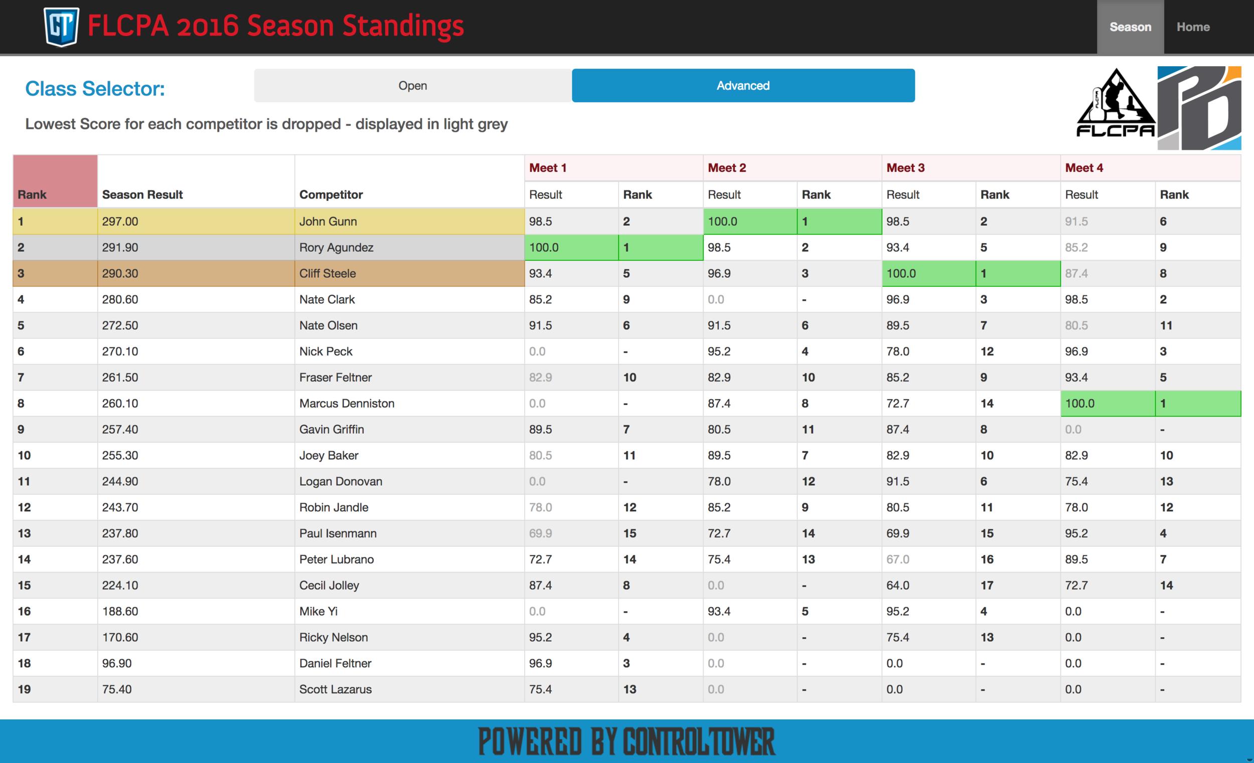 Season Standings
