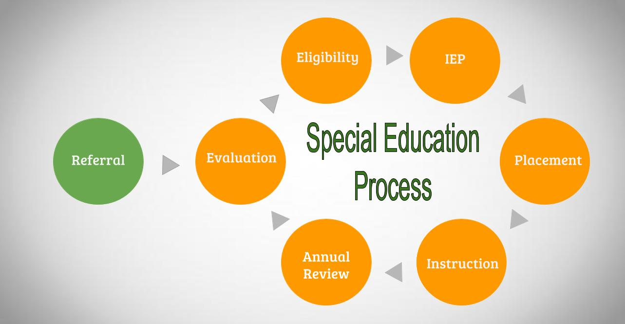 Special_Education_Process.jpg