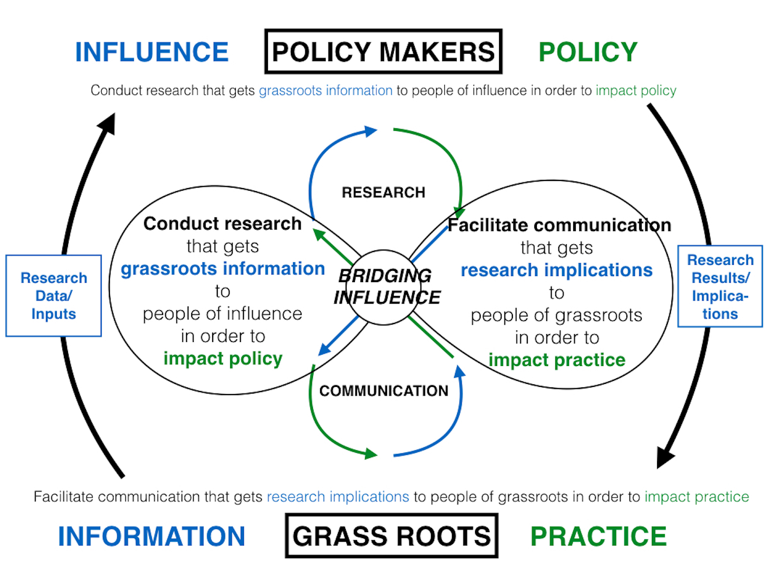 FRAMEWORK:BRIDGING PRACTICE AND POLICY FOR MAXIMUM IMPACT