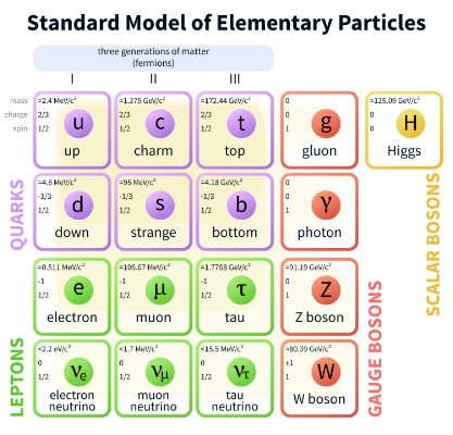 "The quarks (purple) and leptons (green) make up the ""matter"" particles in the standard model. The gauge bosons (Red) mediate the electromagnetic, strong, and weak forces between matter particles. Finally, the Higgs Boson (yellow) gives mass to all particles. Credit: ""Standard Model"" Wikipedia page."