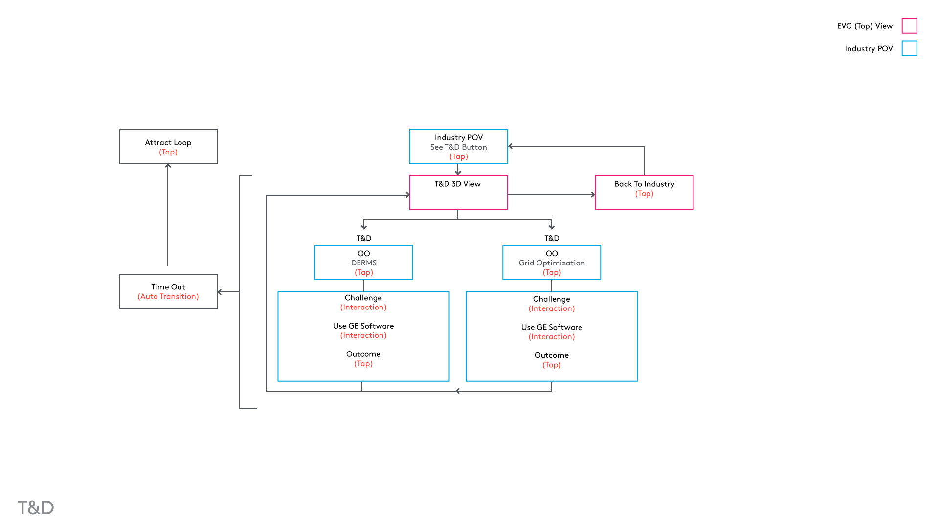 Flow for Transmission & Distribution (on each screen)