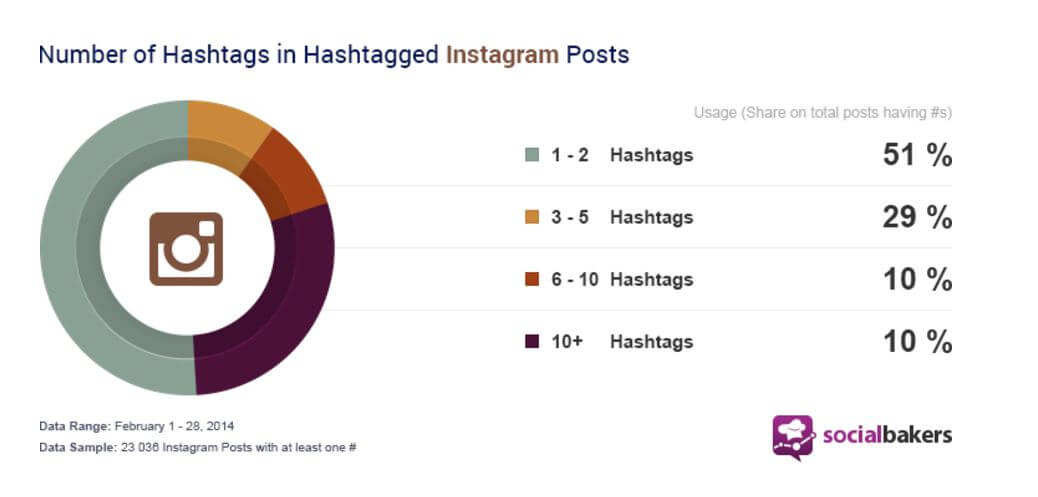 How many Instagram hashtags